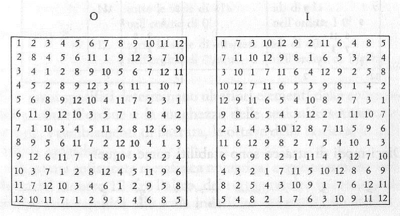 Estetica della musica maggio 2011 - Tavole numeriche numeri primi ...