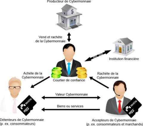Ecosystème Cybermonnaie