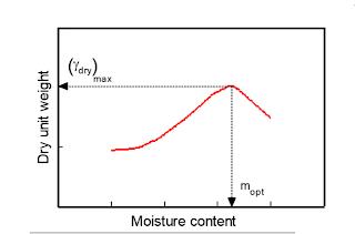 Standard Proctor test, maximum dry density, optimum water content, soil compaction test