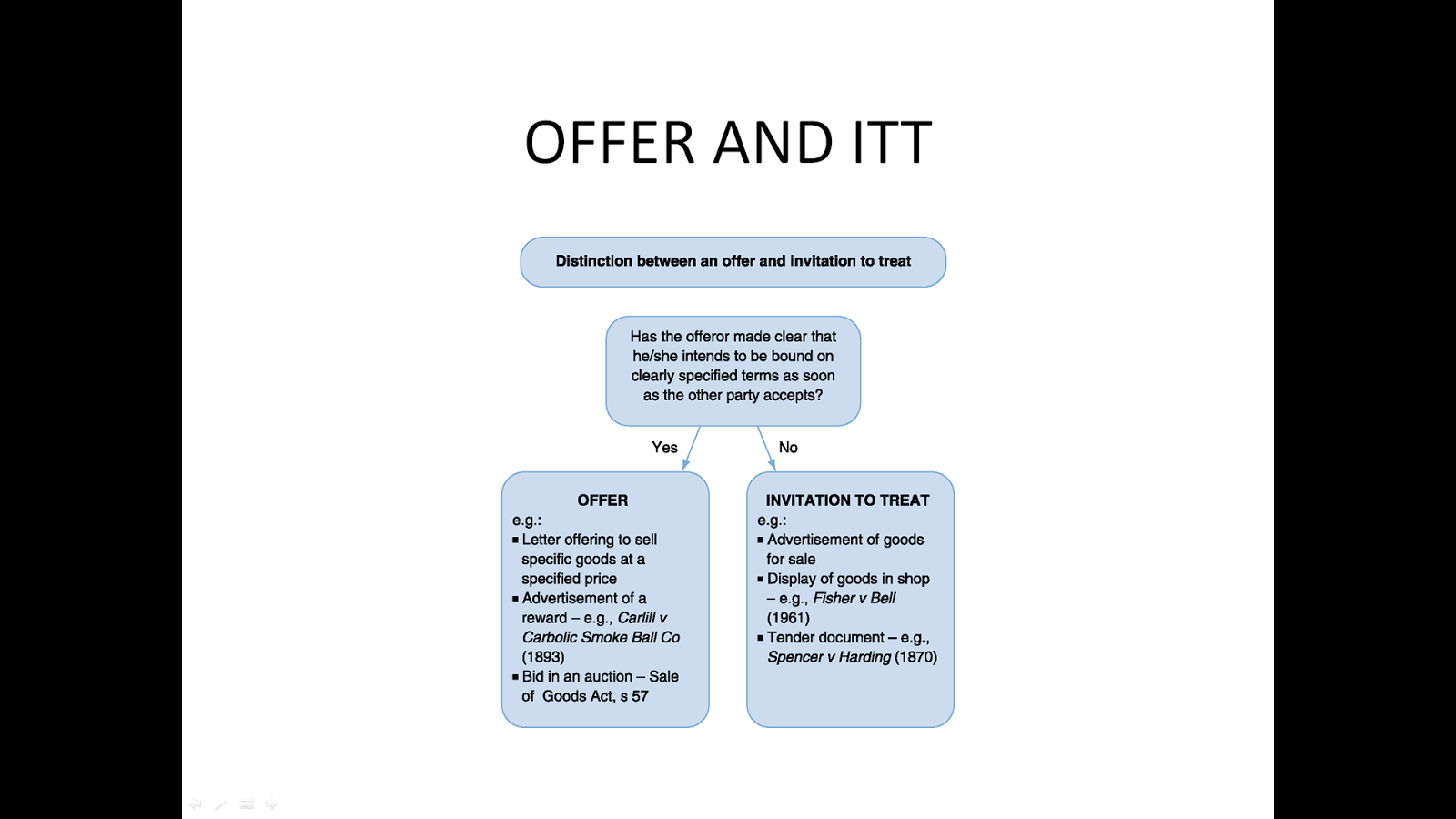 difference between offer and invitation to treat Difference between offer and invitation to invitation to treat - duration: 4:00 siti suhaidah 9,329 views 4:00 offer vs invitation of offer.