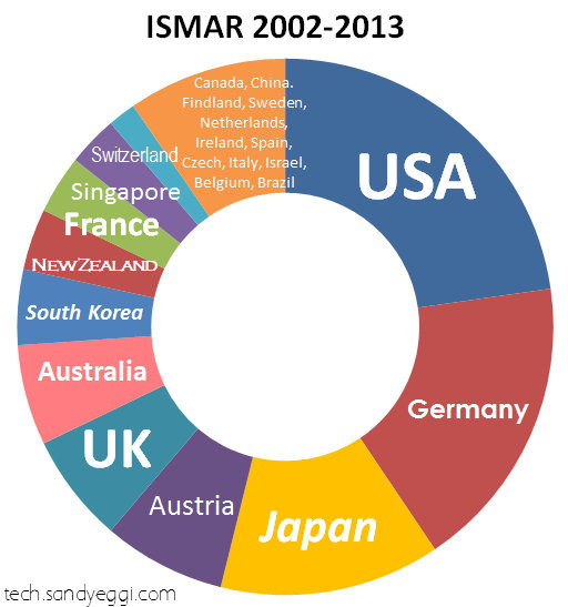 The number of publication at ISMAR 2002-2013