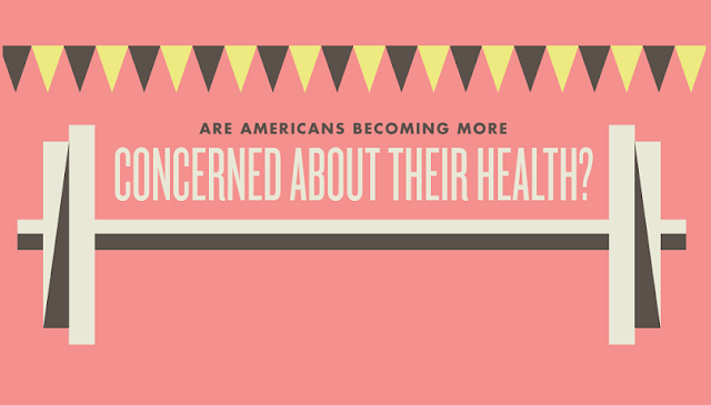 Image: Are Americans Becoming More Concerned About Their Health?