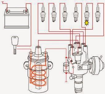 Diagrama esquemático del sistema de encendido mecánico de autos