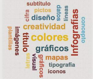 Nube de tags diseñada con Infogr.am