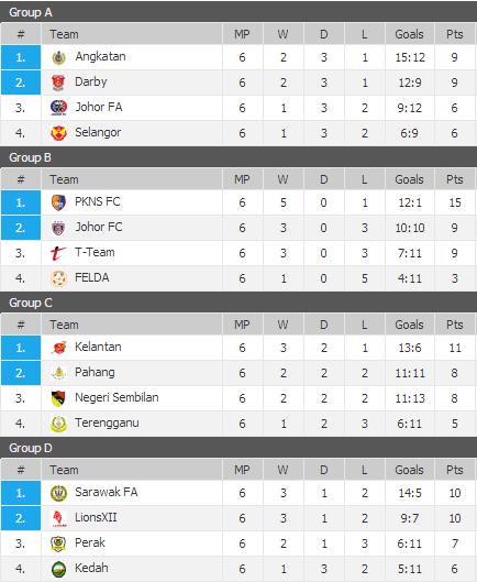 Senarai Pasukan Layak Ke Suku Akhir Piala Malaysia 2013