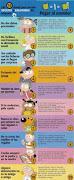 Las 10 claves para un uso seguro de Internet
