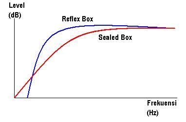 bass reflex box speaker daya tahan speaker dipertaruhkan bila