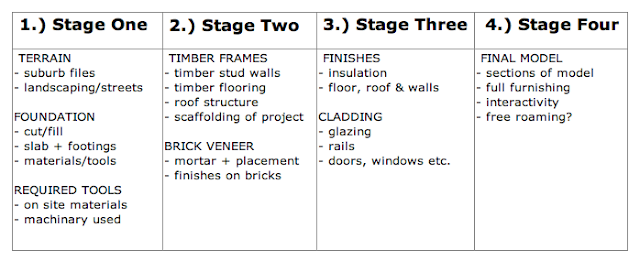 stages of a project