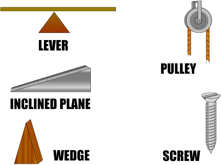 Wedge Simple Machine Machines The Six
