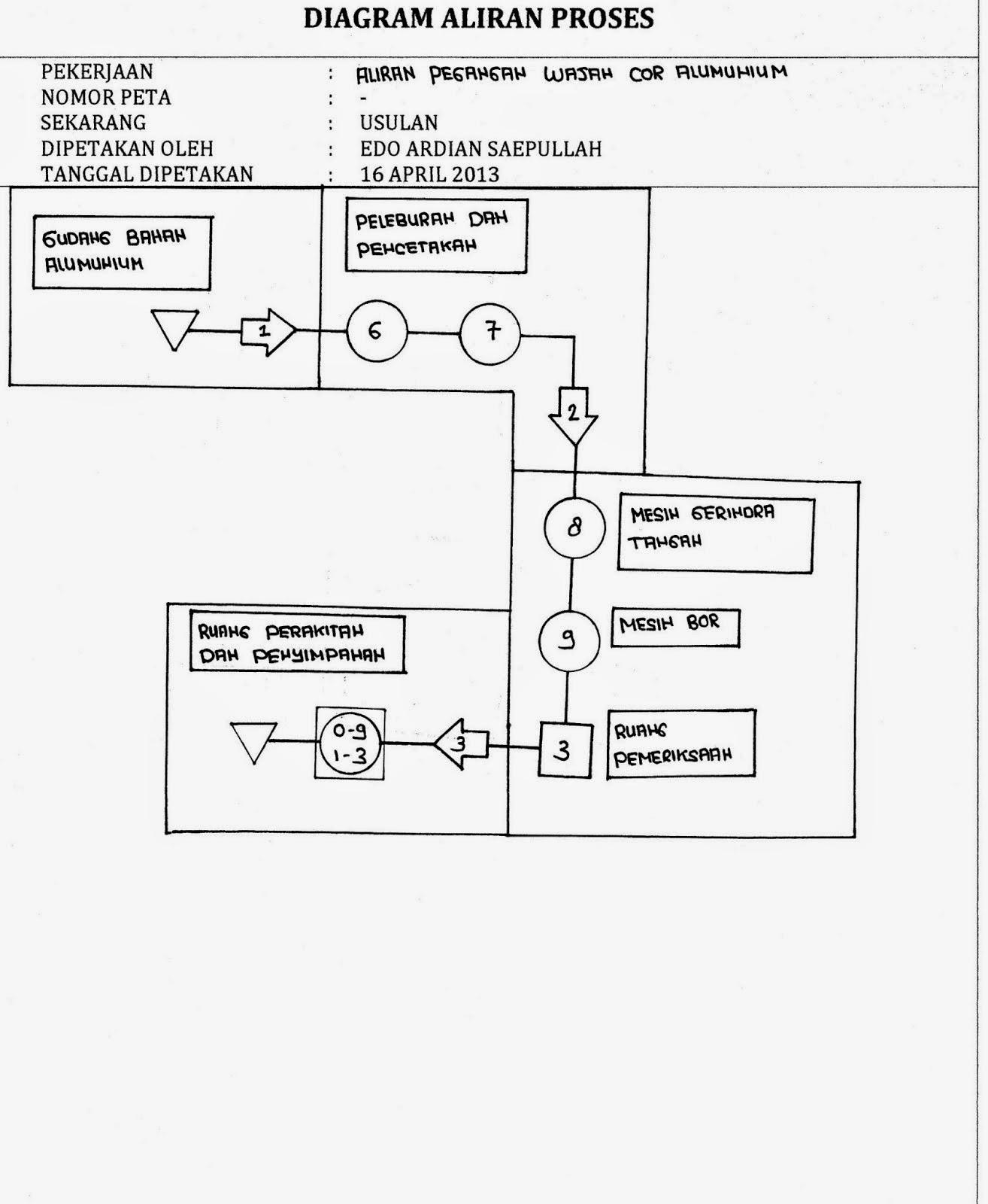 Industrial engineering peta kerja aktivitas yang berarti pergerakan suatu material atau orang dari suatu tempat ke tempat berikutnya dinyatakan oleh garis aliran dalam diagram tersebut ccuart Image collections