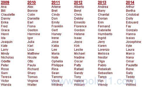 Nomes de mulheres que começam com b
