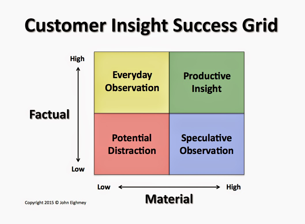 how to develop customer insights