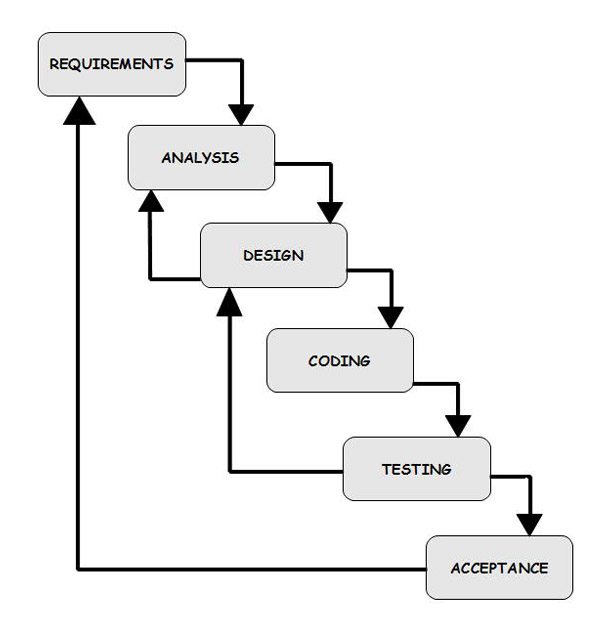Software testing storm what is waterfall model for Waterfall model design meaning