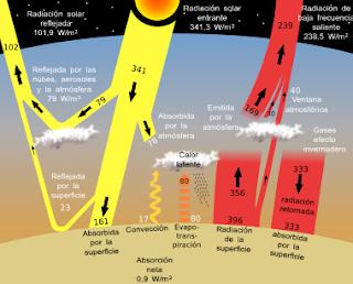 L'evaporació de l'aigua com a generació d'energia