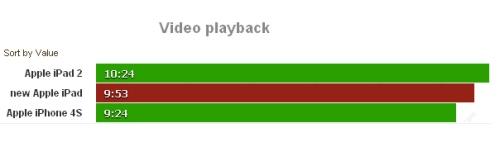 autonomia batteria nuovo iPad nei video