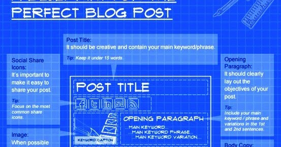How to write the perfect blog post writers and authors malvernweather Images
