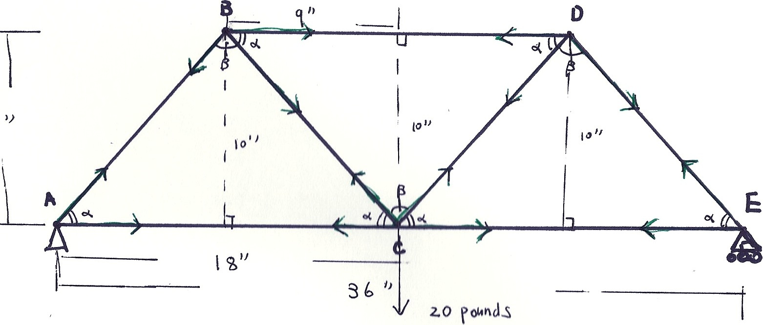 A3 - XUE. Free Body Diagram