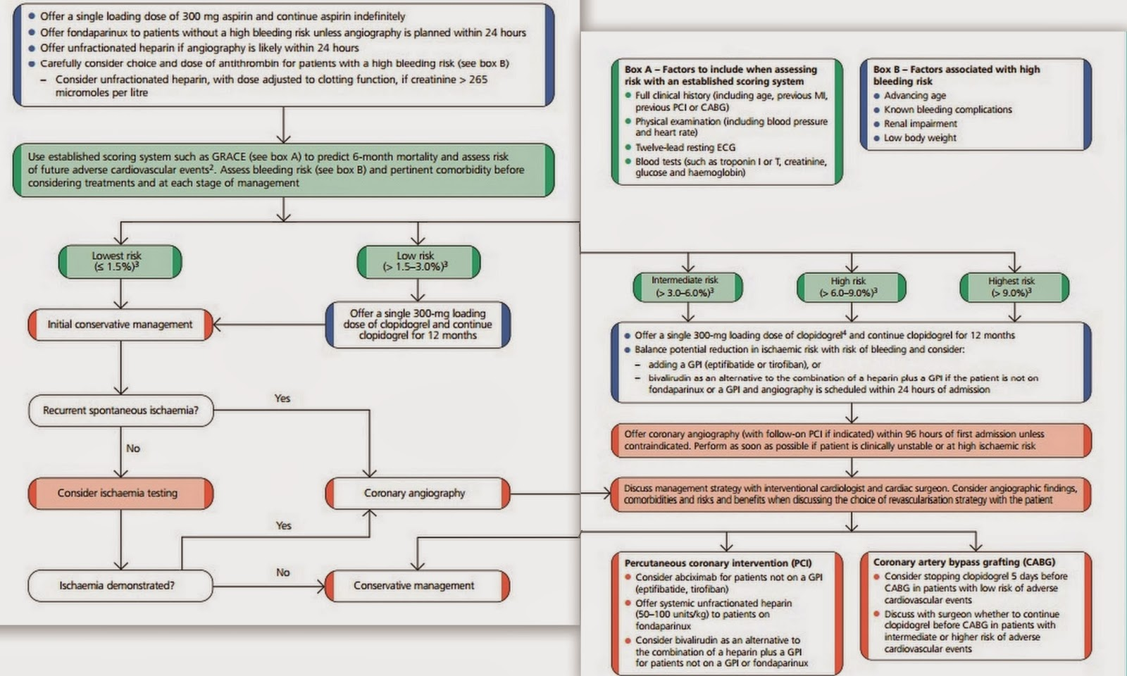MEDICINE PAKISTAN: Management of Unstable Angina & NSTEMI - An ...