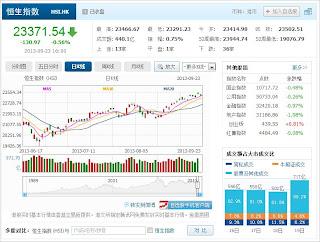 中国株コバンザメ投資 香港ハンセン指数20130923