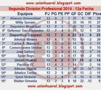 segunda division profesional 2014 - tabla