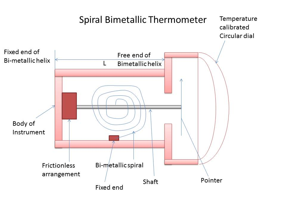 Spiral bimetallic thermometer Instrumentation and Control Engineering