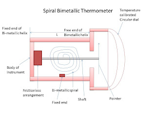 construction of Spiral bimetallic thermometer