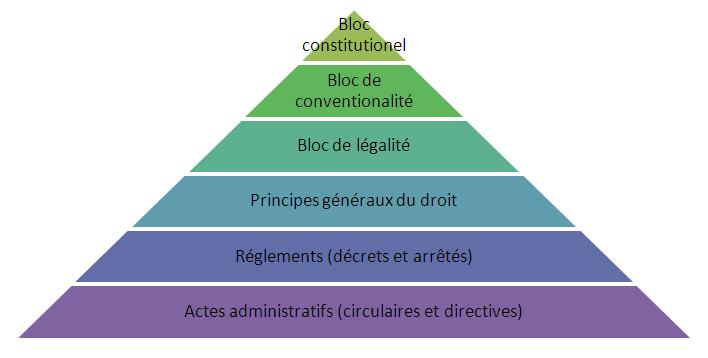 La Hierarchie Des Normes Le Politiste