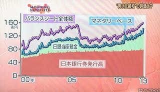 バランスシート マネタリーベース 日銀当座預金 日本銀行券発行残高