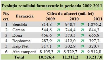 Cifrele de afaceri ale principalelor lanțuri de farmacii