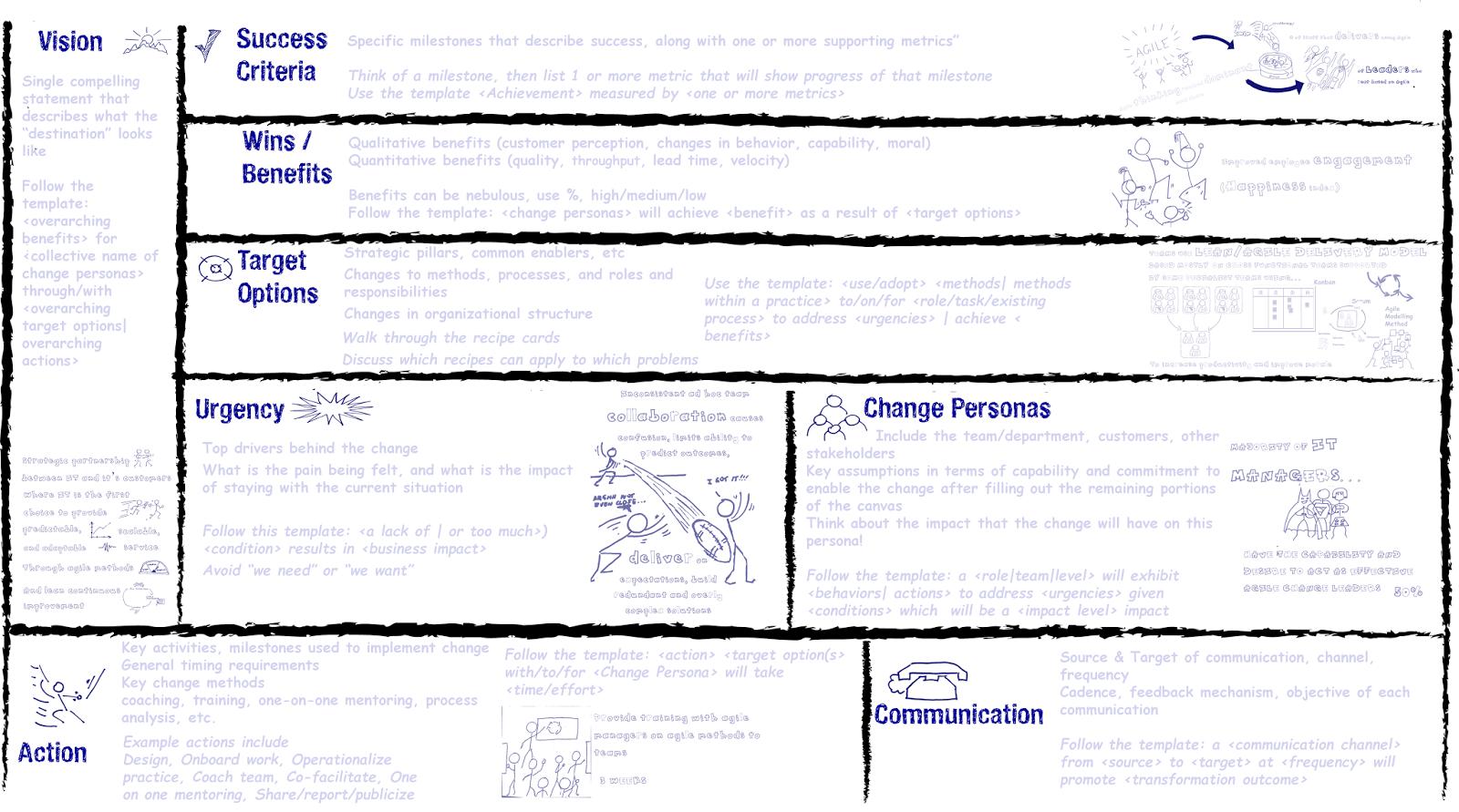 ... : Think Visually When Building an Agile Enterprise Change Plan