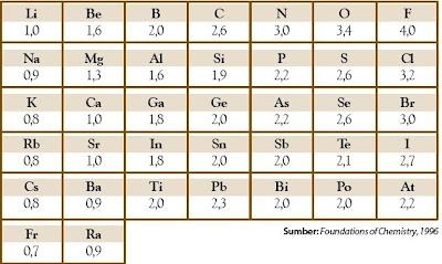 Beberapa Unsur Menurut Golongan dan Periode pada Tabel Periodik