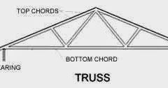 Trusses versus rafters garage plans blog behm design for Rafters vs trusses cost