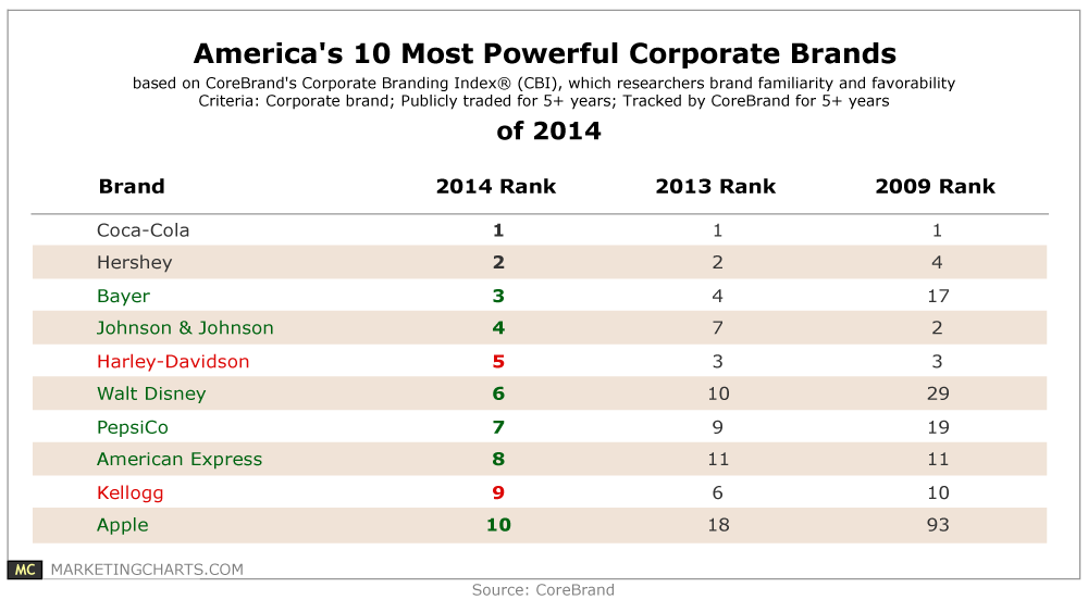 Coke, Hershey Tops US Brands