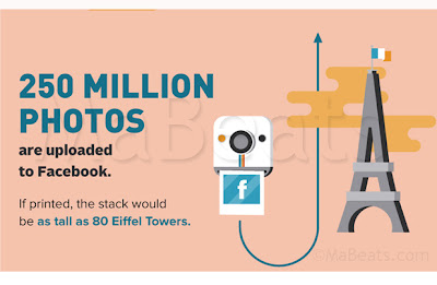 250 Million photo uploads to Facebook