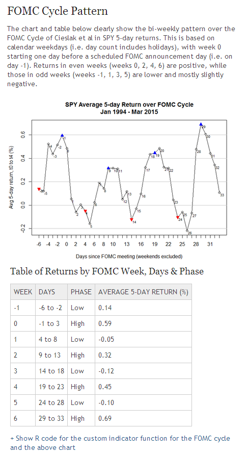 The FOMC-Cycle Pattern of Stock Market Returns