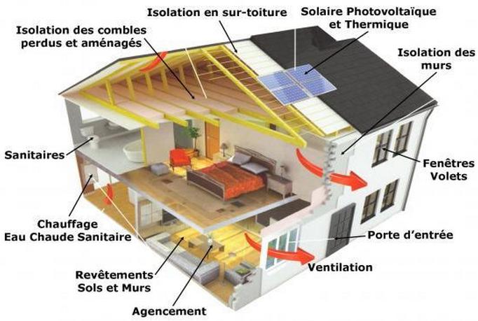 Rénovation énergétiques: comment bénéficier des aides de l'Etat