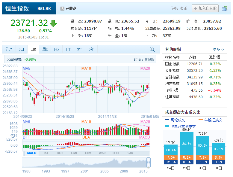 中国株コバンザメ投資 香港ハンセン指数20150105