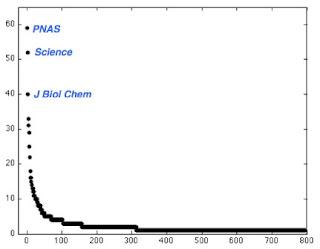 Bradley Voytek retraction counts Science Nature PNAS