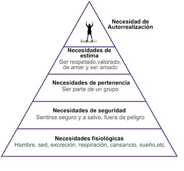 Pirámide Necesidades de Maslow