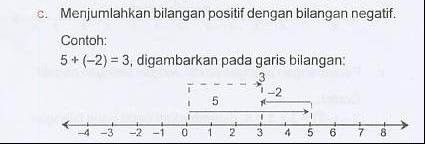 Penjumlahan Bilangan Bulat Kelas Bu Asih