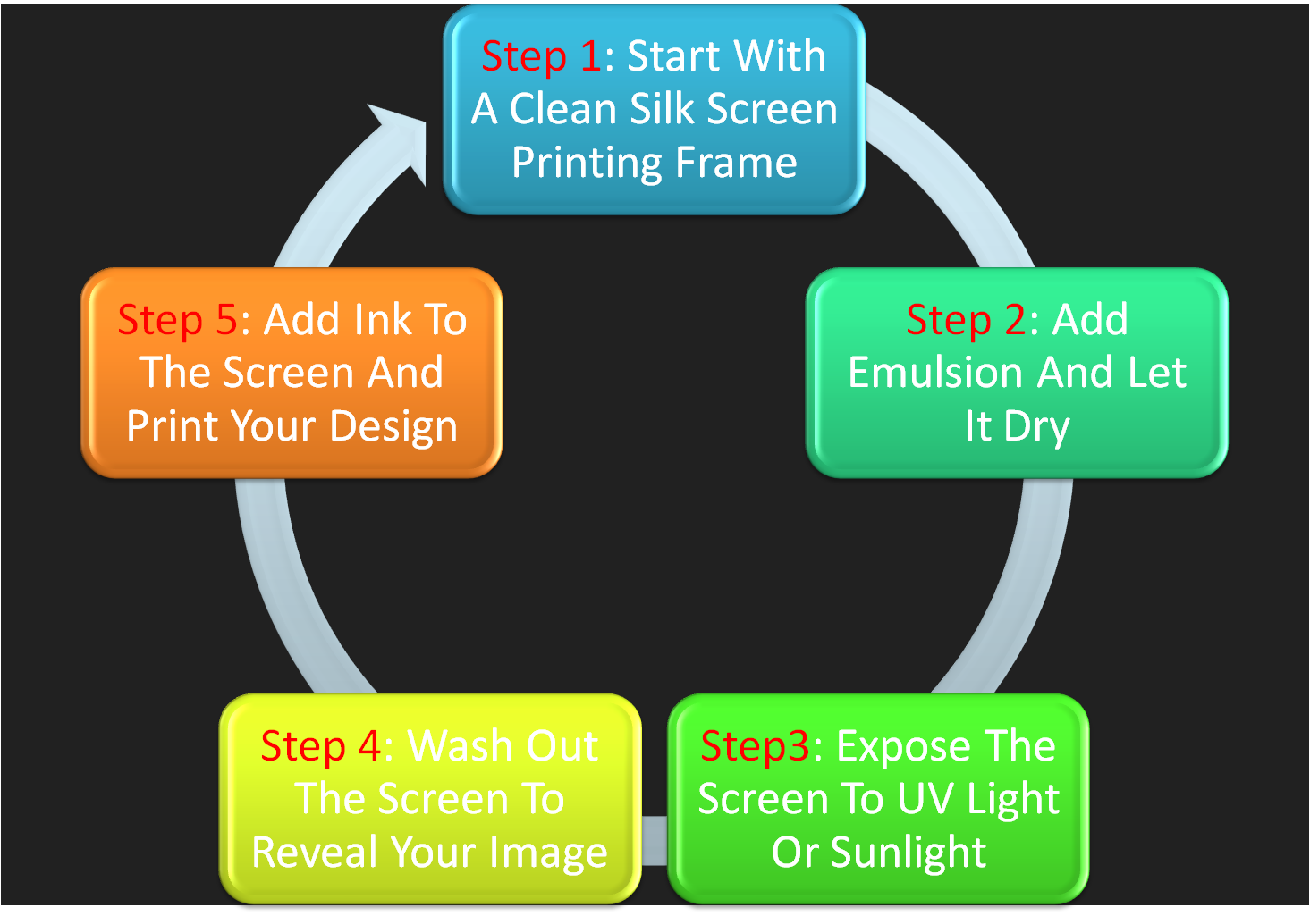 the process of silkscreening Screen making process silkscreening is highly suitable for home printing, whether it is a series on paper, a set of t-shirts, team jackets or vinyl printing on plastic it is possible to temporarily create a home print shop for a single project.
