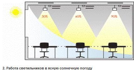 Подготовка к лазерной эпиляции подмышек