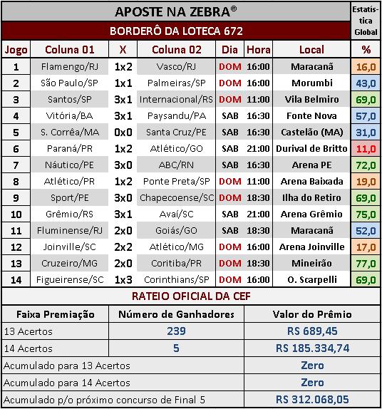 LOTECA 672 - RATEIO OFICIAL