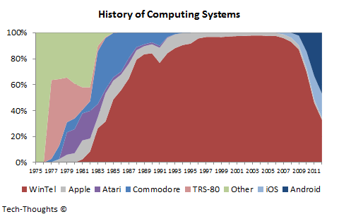 Personal Computing Market Share History