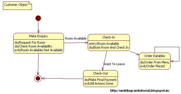 unified modeling language  hotel management system   state diagramhotel management system   state diagram