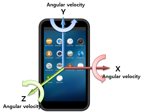 how to add gyroscope to android