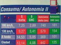 consumo autonomia fiat siena ex fire torque gnc