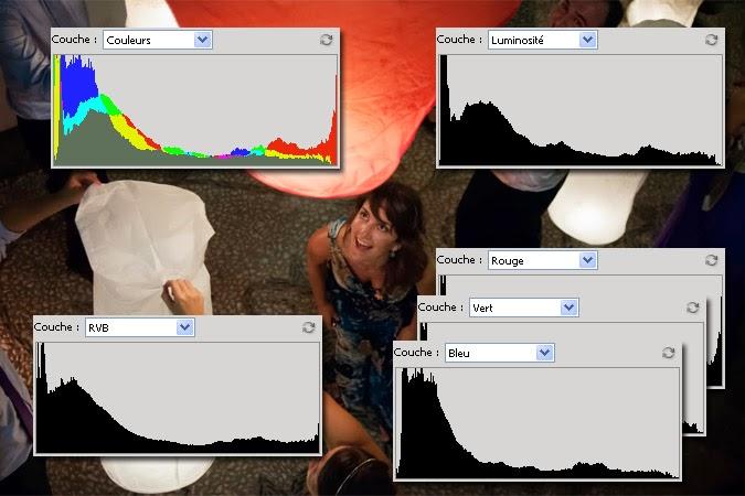 histogrammes de photoshop