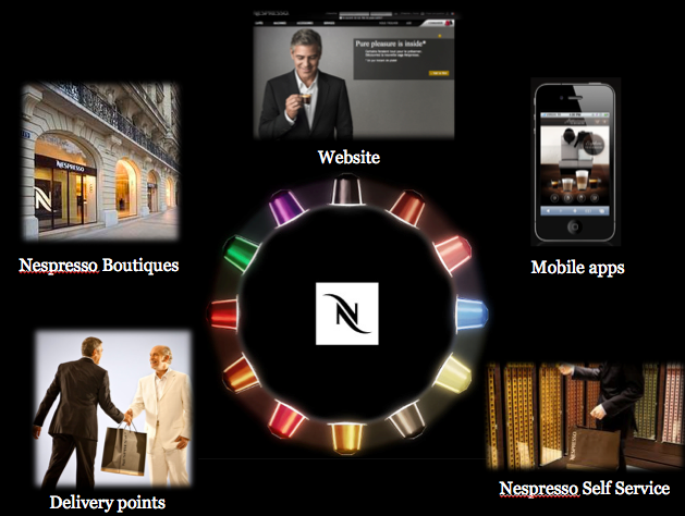 """distribution strategy of nespresso How the luxury brand nespresso managed to tie an impressive number of over 10 million customers with a concept of club membership and its """"belonging to an elite group"""" approach."""