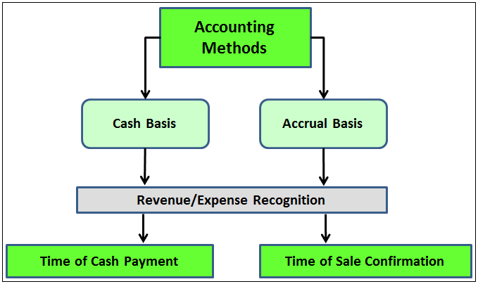 what is mercantile system of accounting